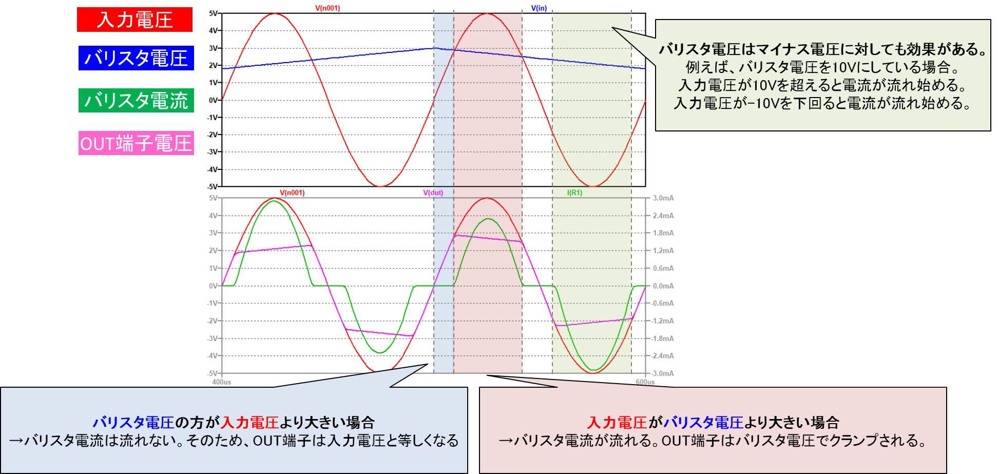 【LTspice】バリスタのサンプル回路図のシミュレーション02