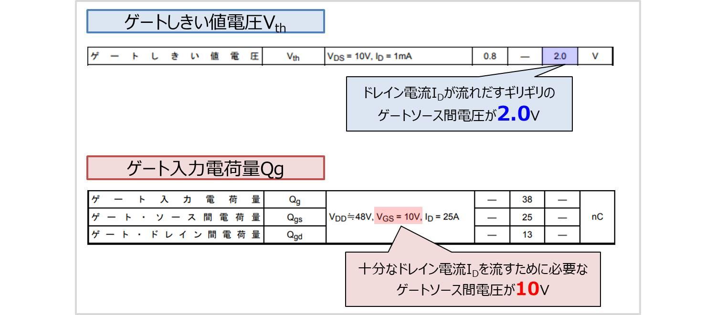 ゲートしきい値電圧とゲート入力電荷量