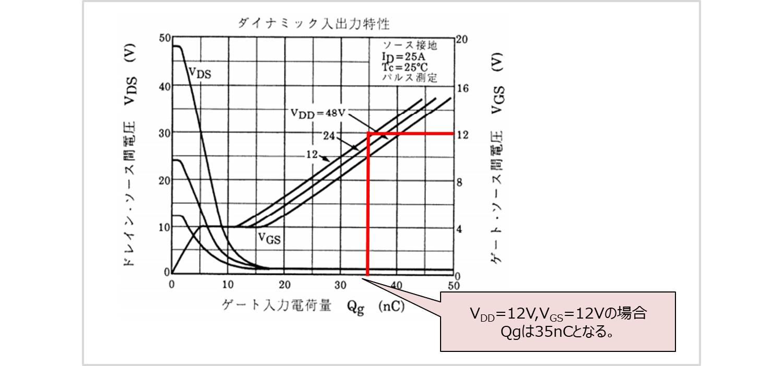 ダイナミック入出力特性からゲート抵抗を設計する