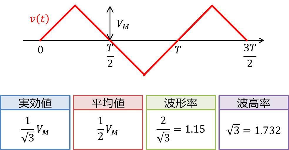 三角波の実効値・平均値・波形率・波高率