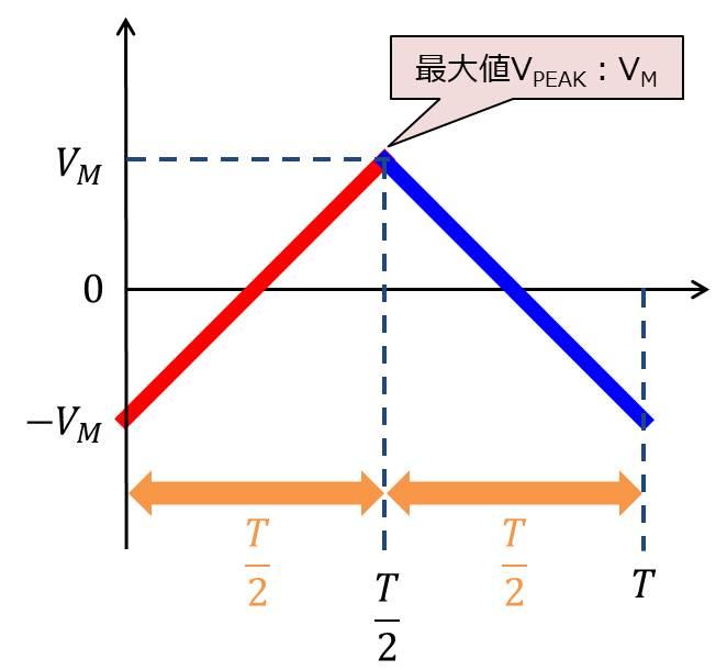 三角波の最大値