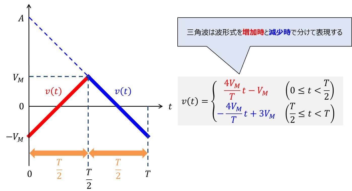 三角波の波形式