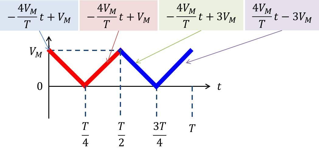 三角波の絶対値の式