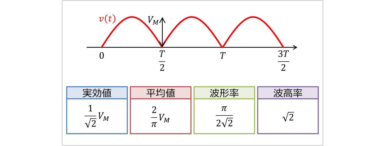 全波整流波の実効値・平均値・波形率・波高率