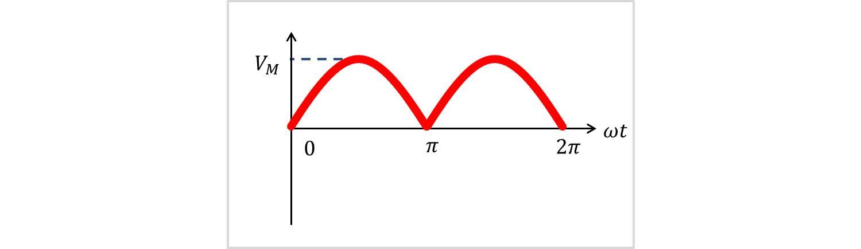 全波整流波の実効値