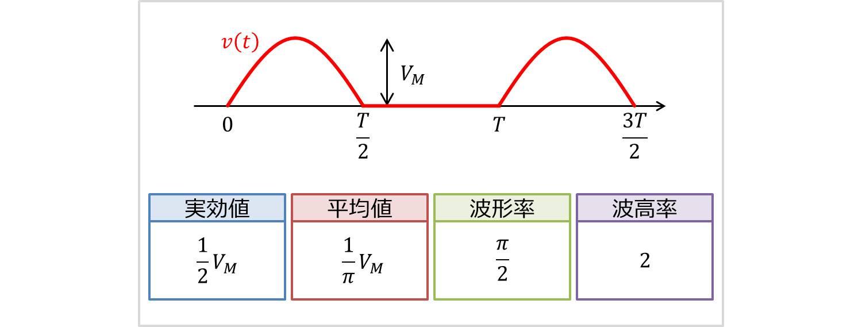 半波整流波の実効値・平均値・波形率・波高率