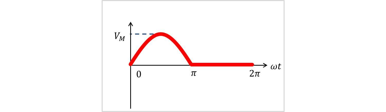 半波整流波の実効値
