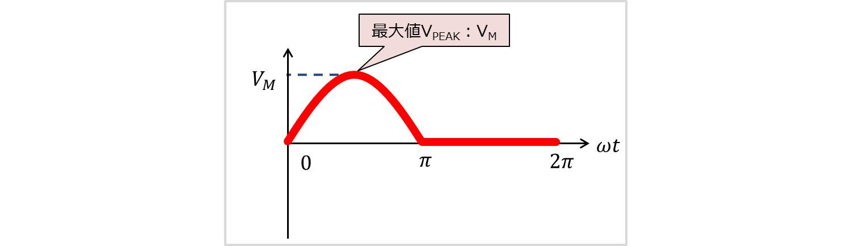 半波整流波の最大値