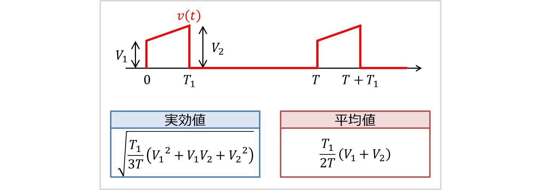 台形波の実効値・平均値