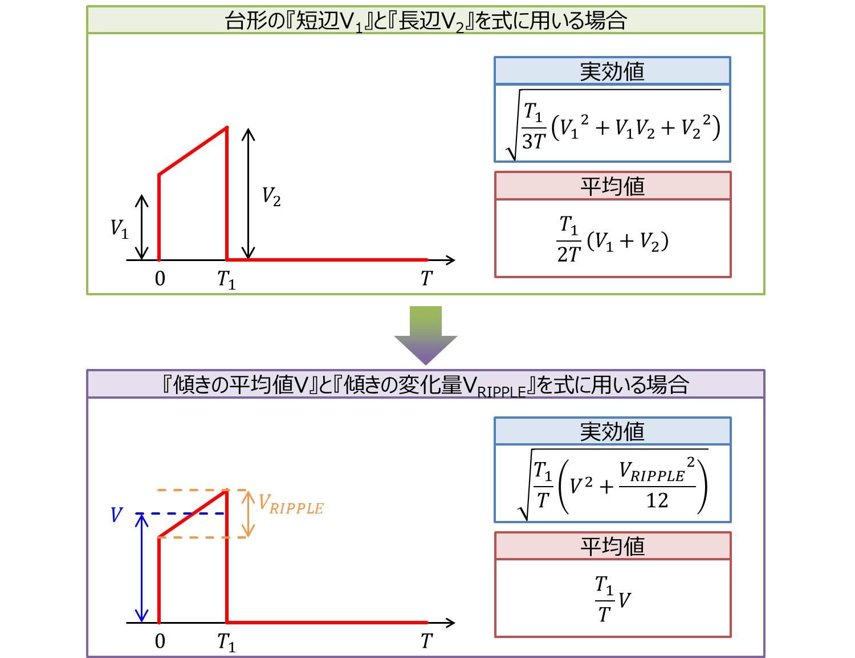 台形波の式の変換