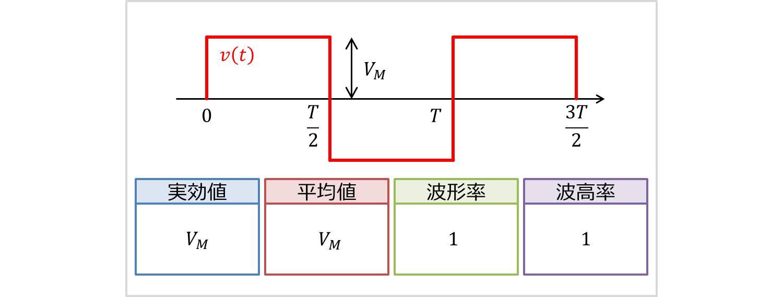 方形波の実効値・平均値・波形率・波高率