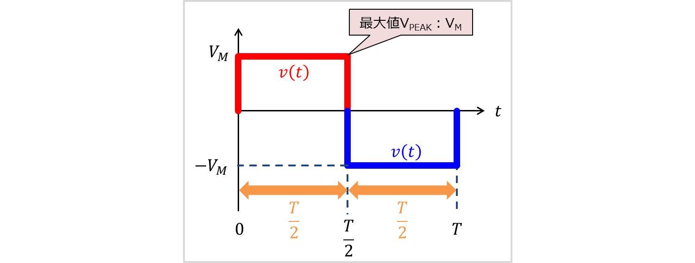 方形波の最大値
