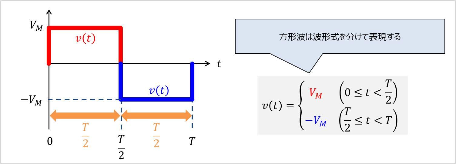方形波の波形式