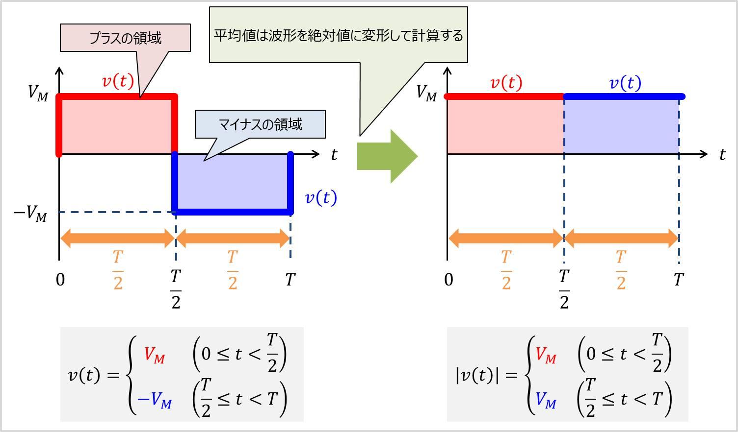 方形波の絶対値
