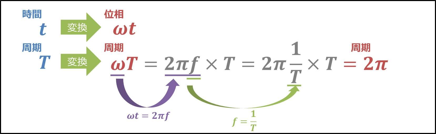 時間軸から位相軸の変換方法