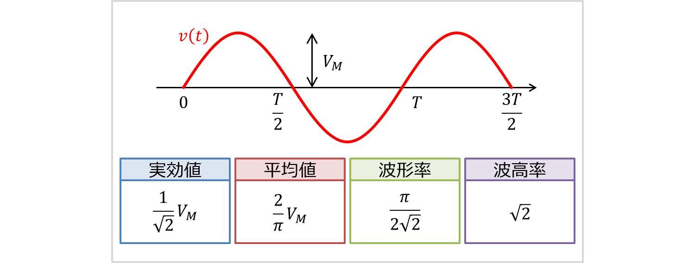 正弦波の実効値・平均値・波形率・波高率