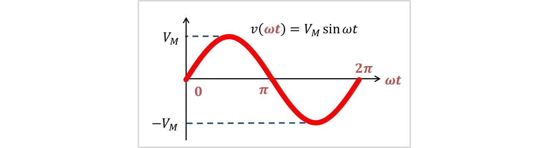 正弦波の実効値