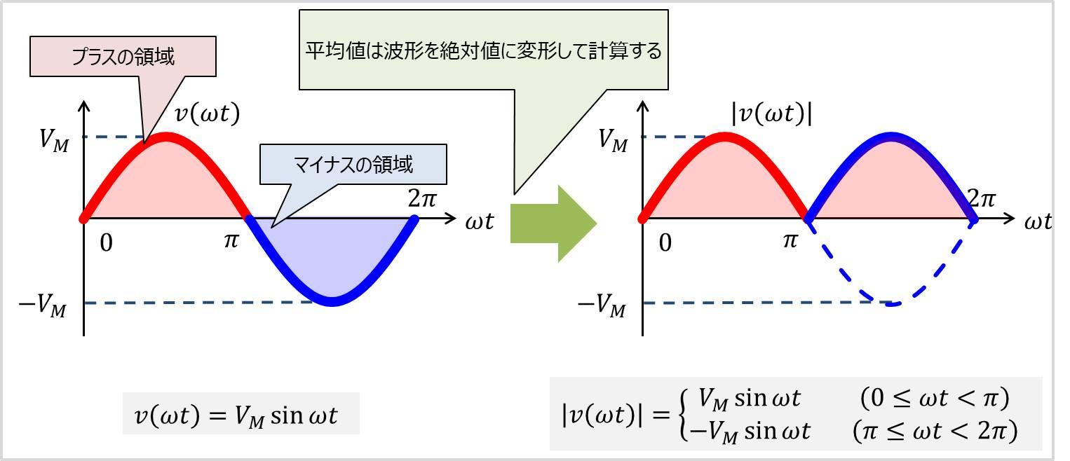 正弦波の平均値01