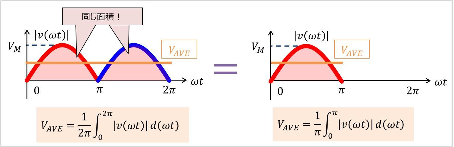 正弦波の平均値02