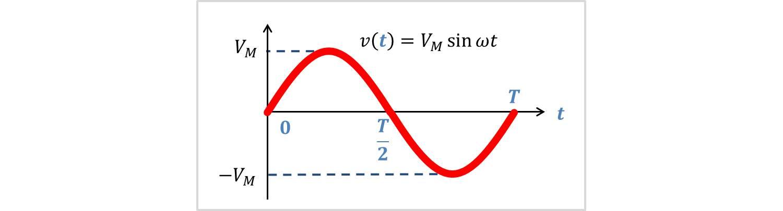 正弦波の波形式