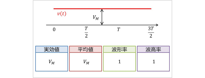 直流の実効値・平均値・波形率・波高率