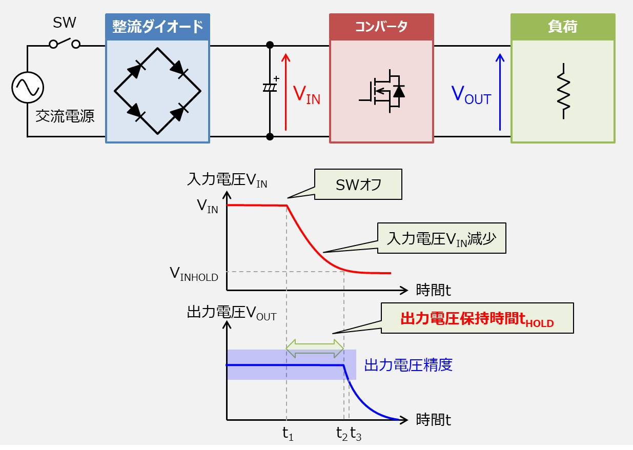 電源の『出力電圧保持時間』とは?