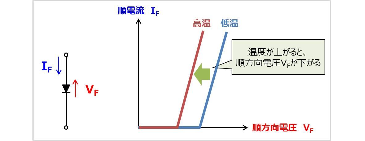 【ダイオード】順方向電圧の温度特性について