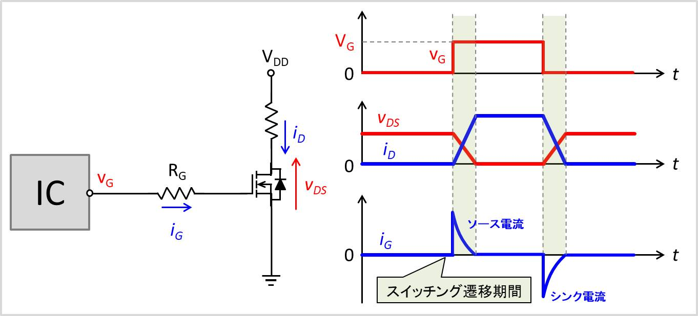 ゲート抵抗に流れる電流の動作