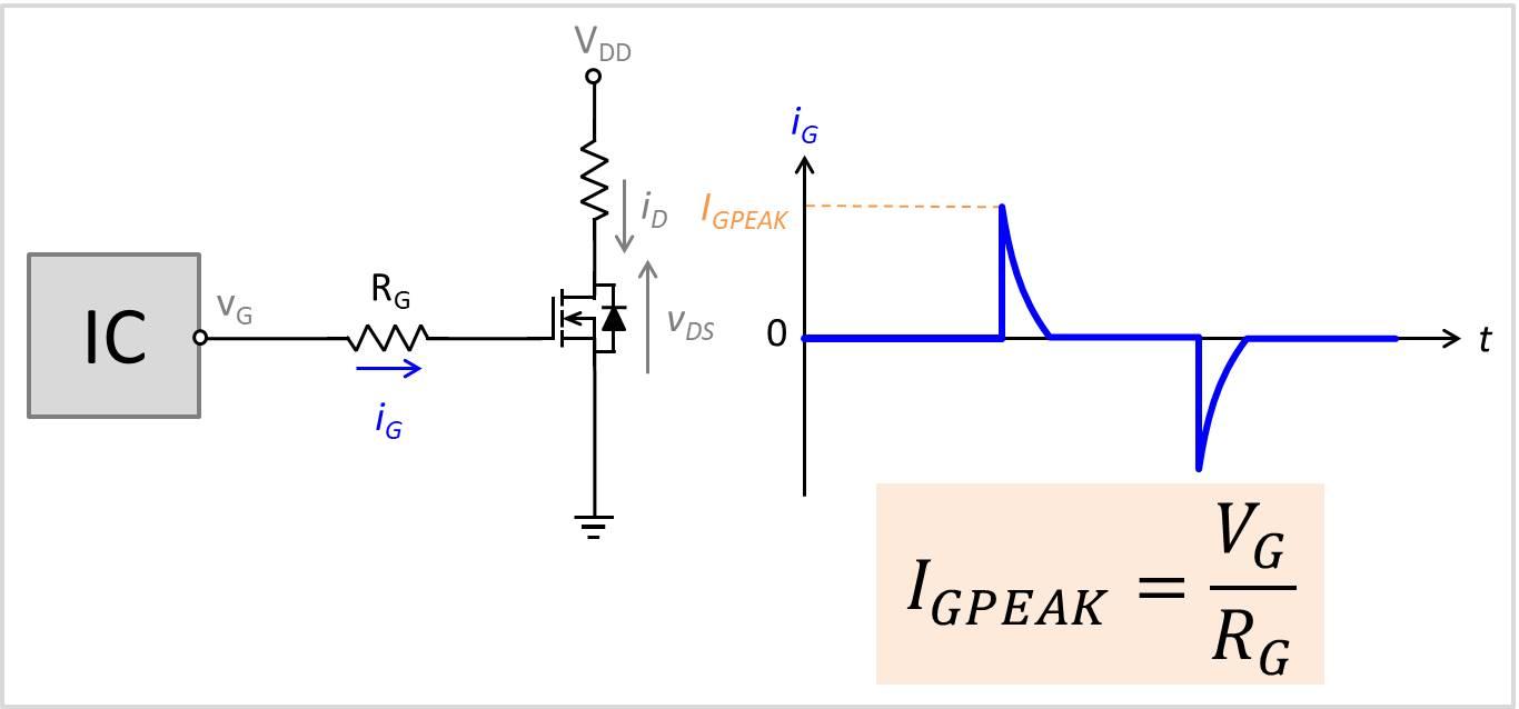 ゲート電流のピーク値