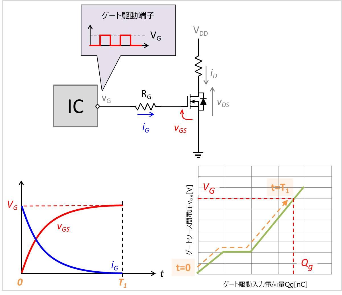 ゲート電流の平均値の導出方法