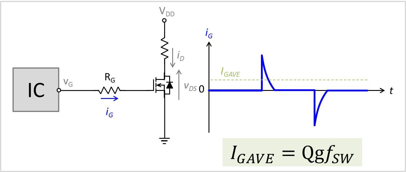 ゲート電流の平均値
