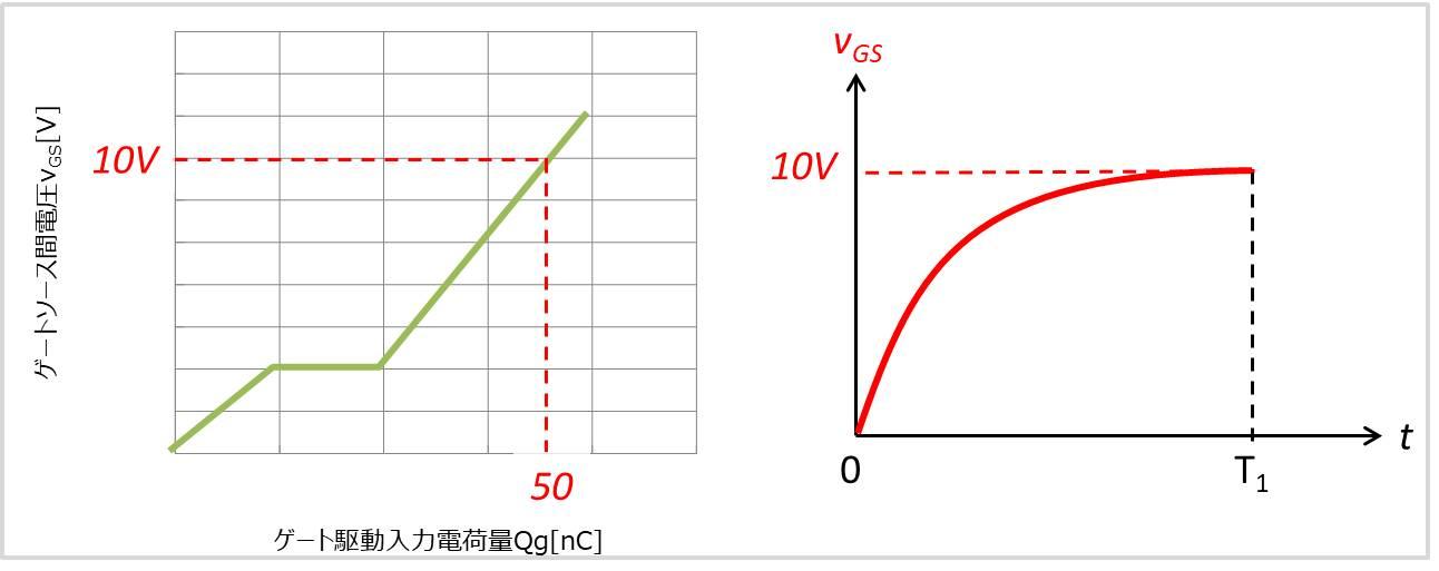 ゲート電流の平均値02