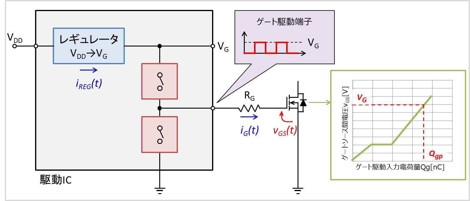 ゲート駆動回路の消費電力の式
