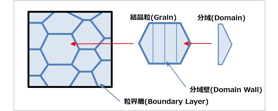 セラミックコンデンサの構造