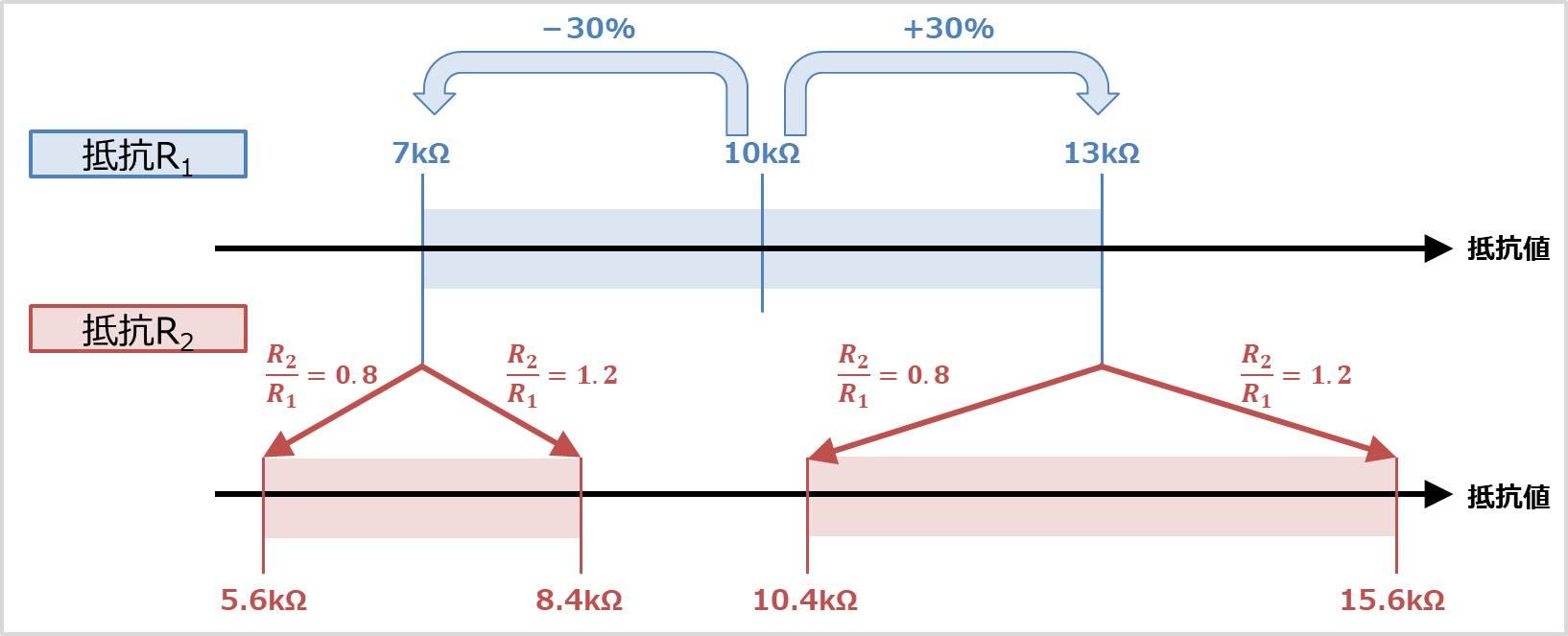 デジタルトランジスタ(デジトラ)の抵抗比率