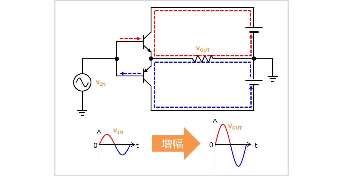 プッシュプル増幅器をコンプリメンタリトランジスタで構成