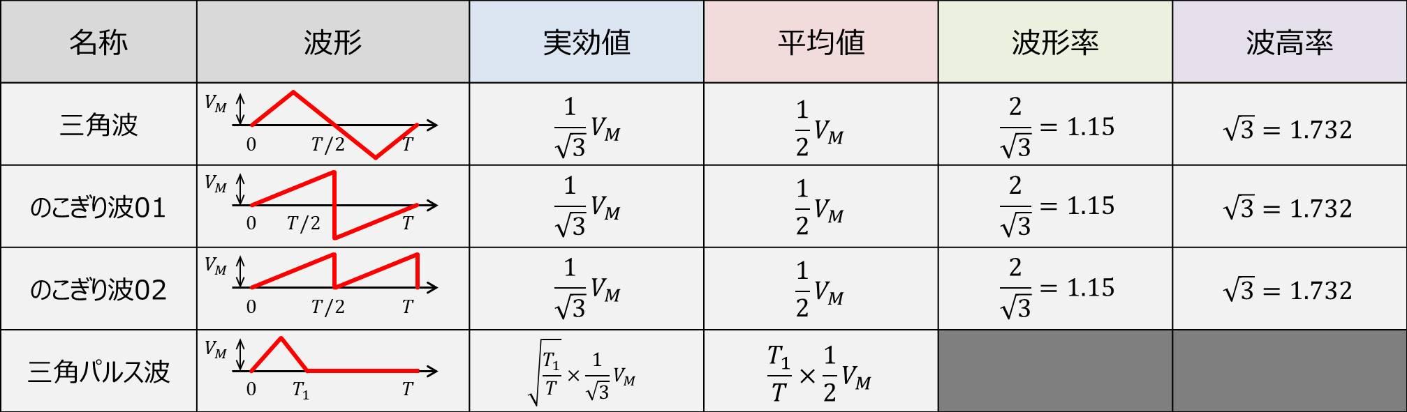 三角波関係の『実効値・平均値・波形率・波高率』