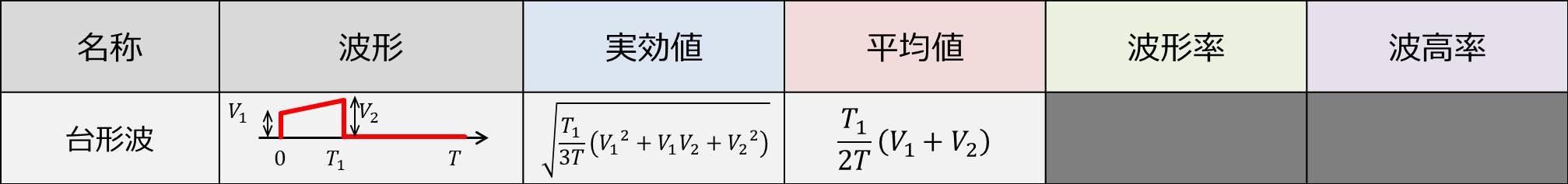台形波の『実効値・平均値・波形率・波高率』