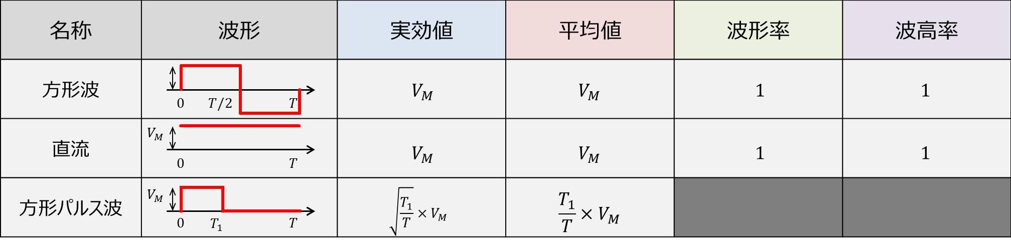 様々な波形の『実効値・平均値・波形率・波高率』のまとめ
