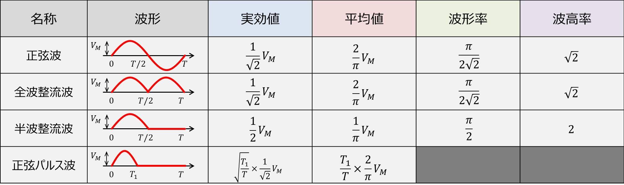 正弦波関係の『実効値・平均値・波形率・波高率』