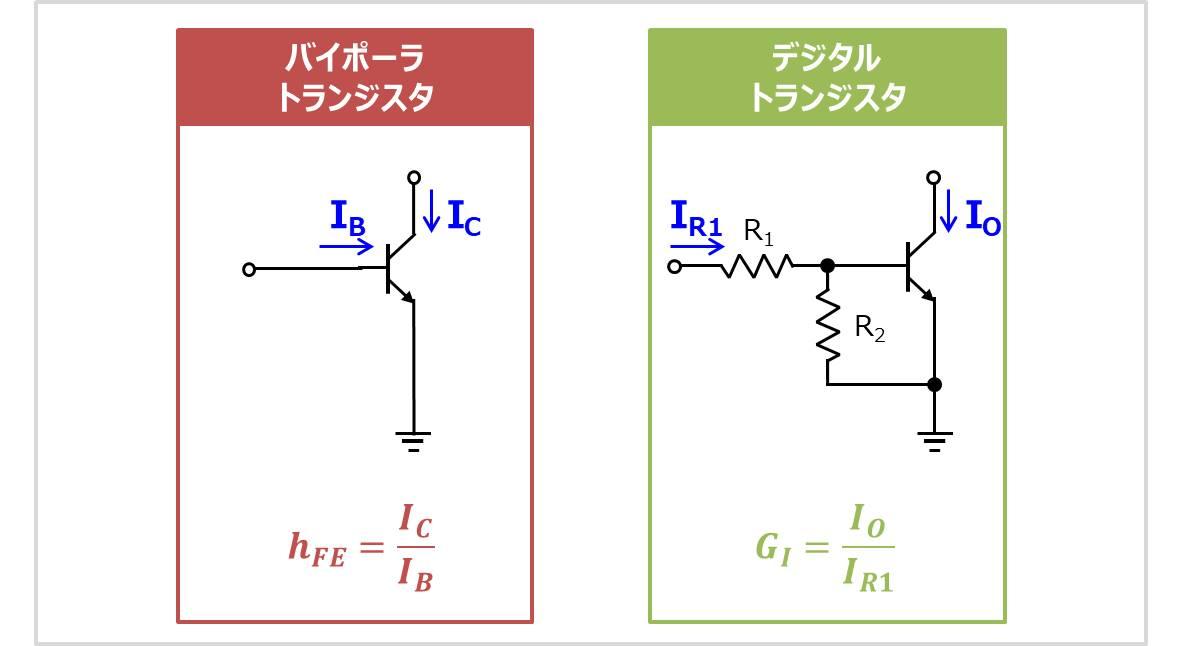 直流電流増幅率のhFEとGIの違い