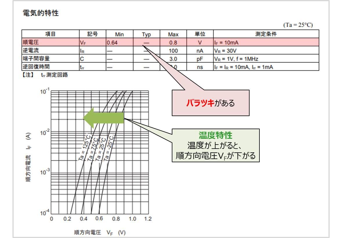 順方向電圧の温度特性(データシート)