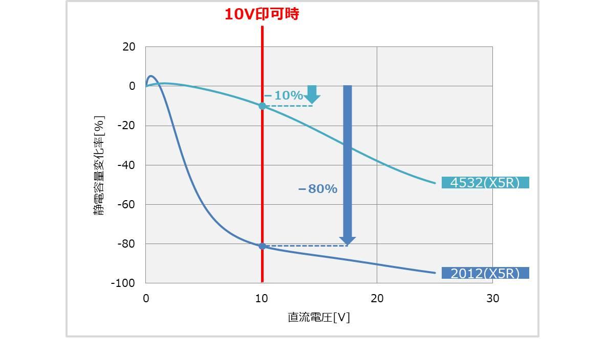 4532サイズと2012サイズの静電容量変化率
