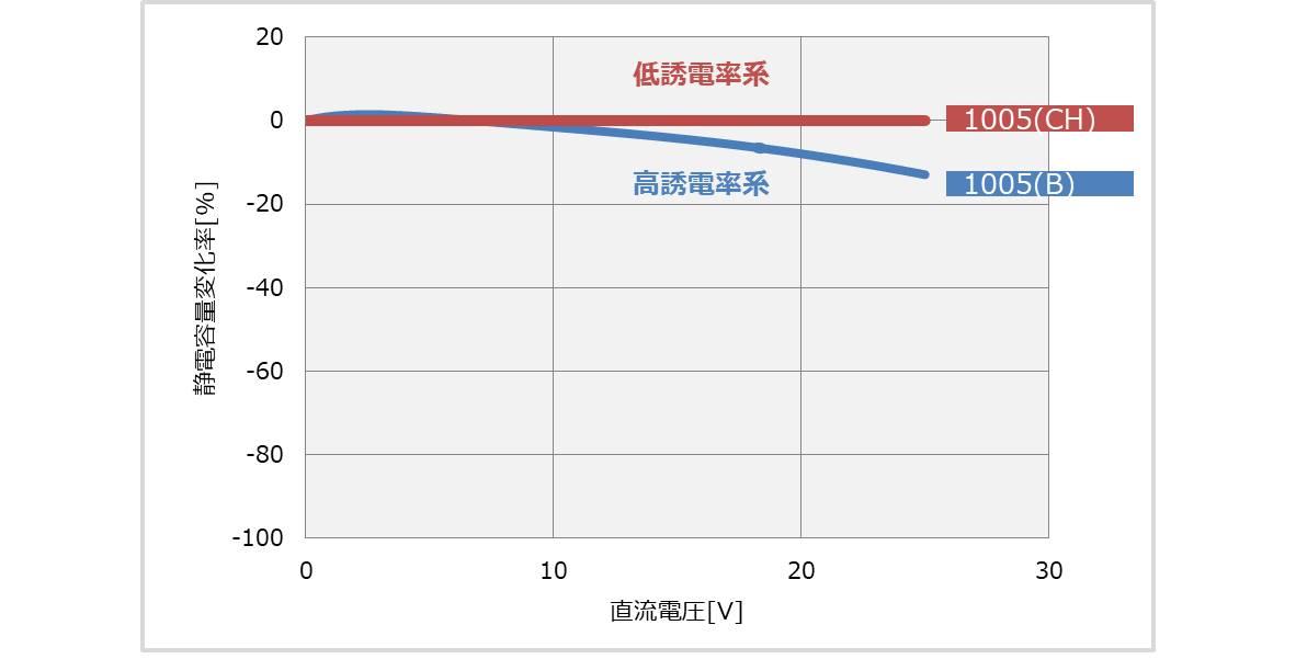 DCバイアス特性は高誘電率系のセラミックコンデンサ特有