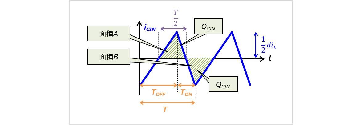 『入力コンデンサ』に流れる電流の拡大