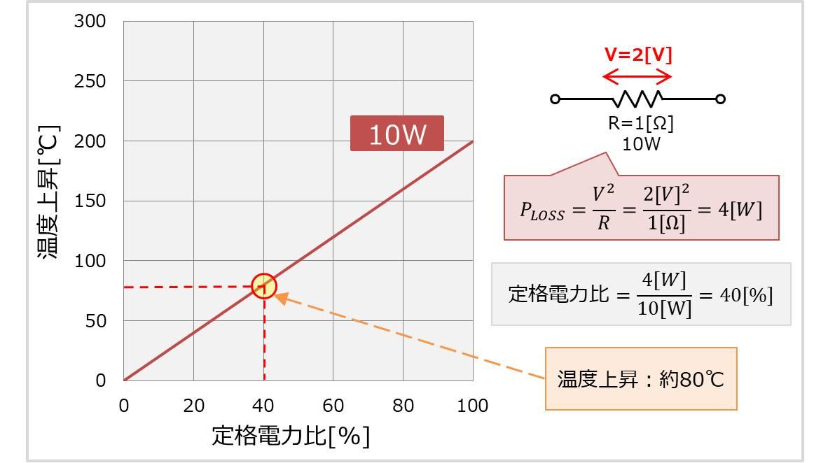 『抵抗の温度上昇』と『温度上昇曲線』について