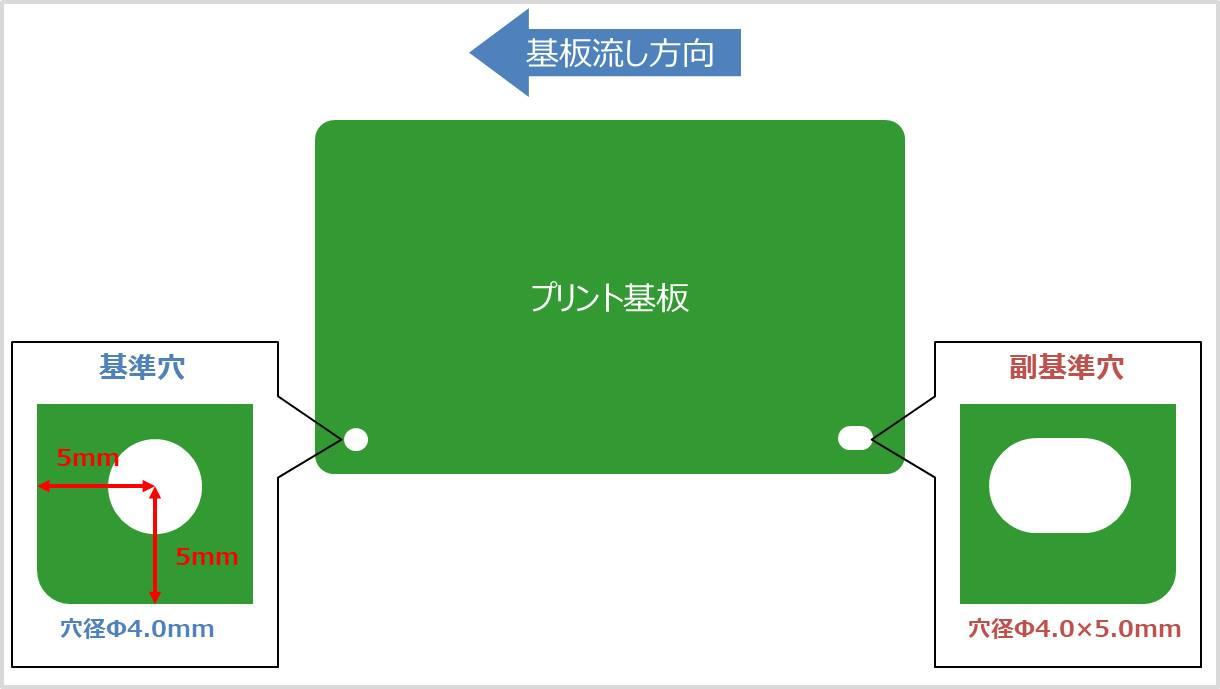 【基板】基準穴と副基準穴の穴径