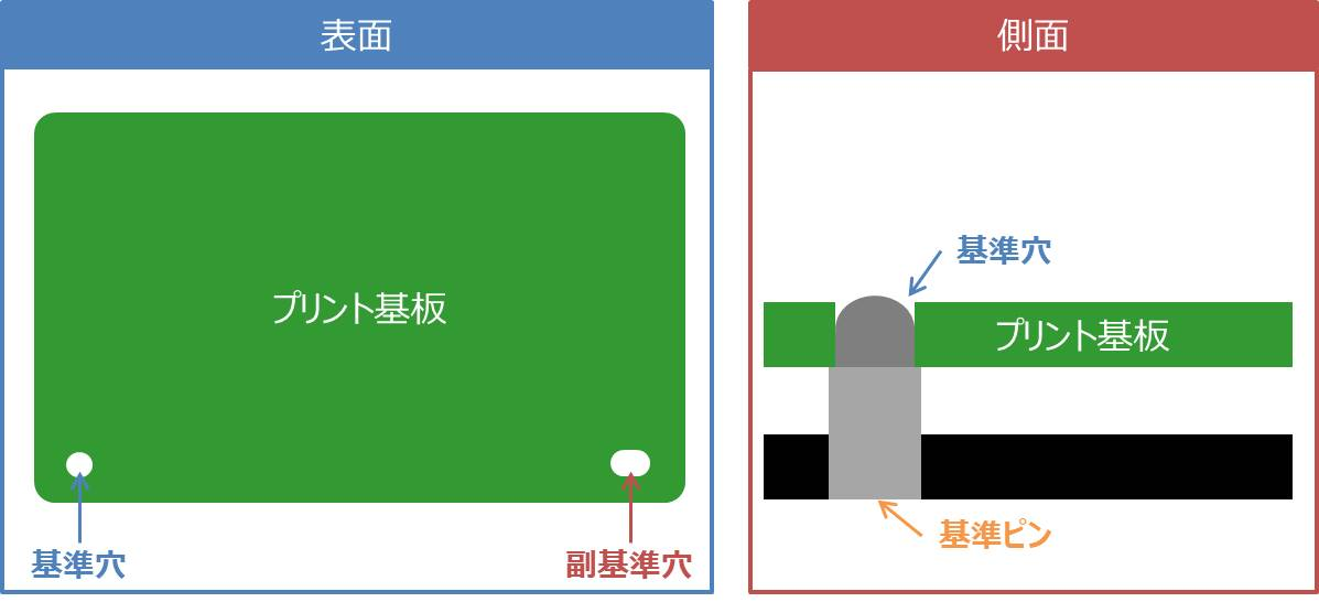 【基板】基準穴と副基準穴