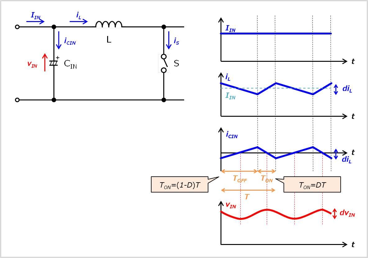 【昇圧チョッパ】『入力コンデンサ』に流れる電流波形
