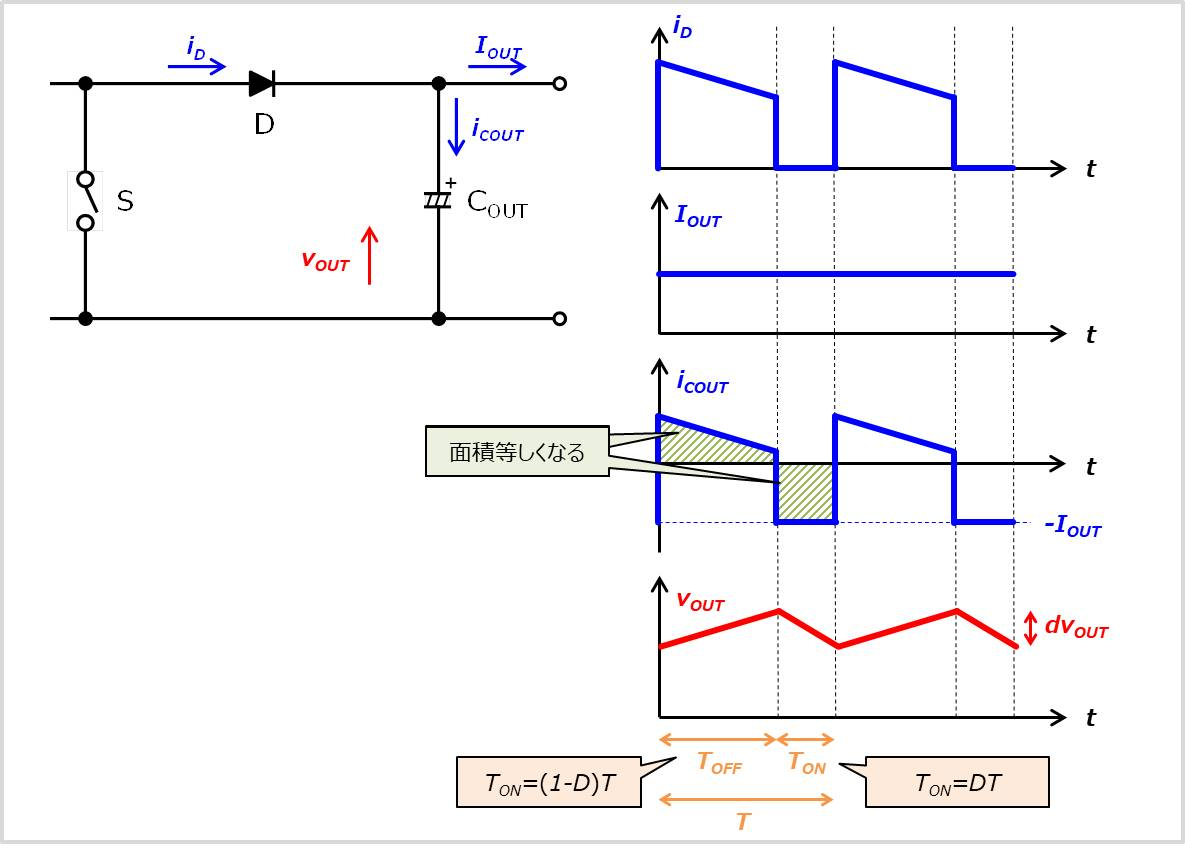 【昇圧チョッパ】『出力コンデンサ』に流れる電流波形